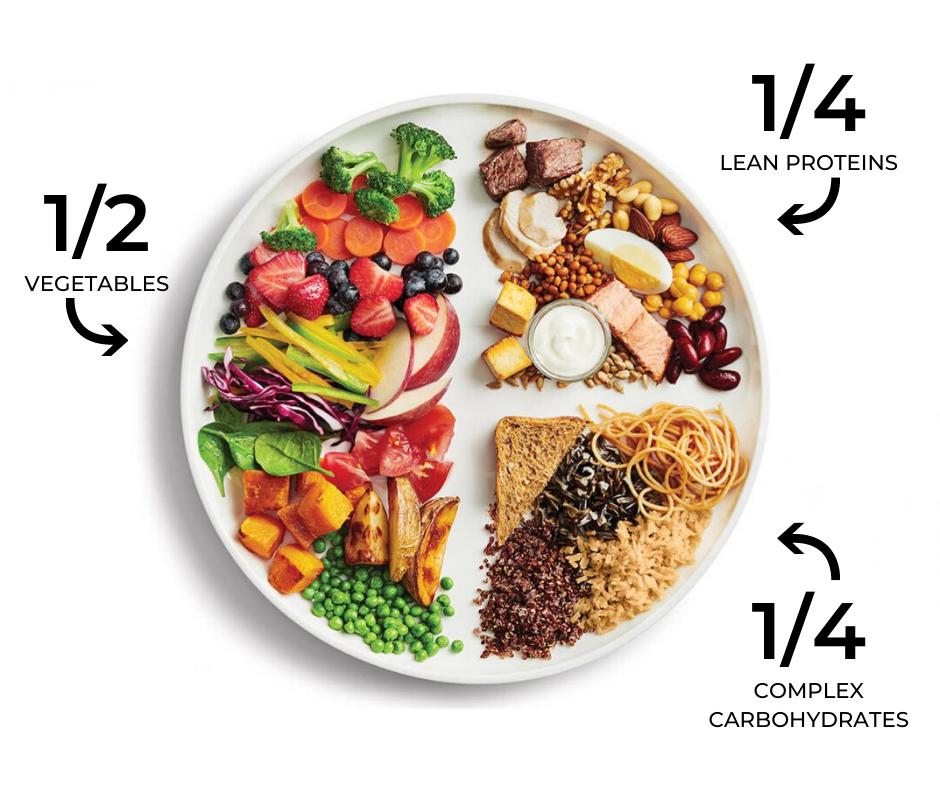 Well Balanced Weight Loss Plate