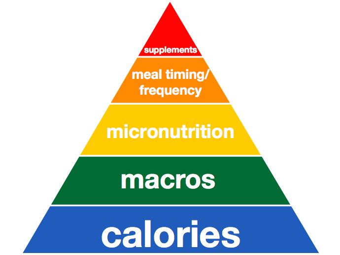 Pyramid-Of-Nutrition-Priorities